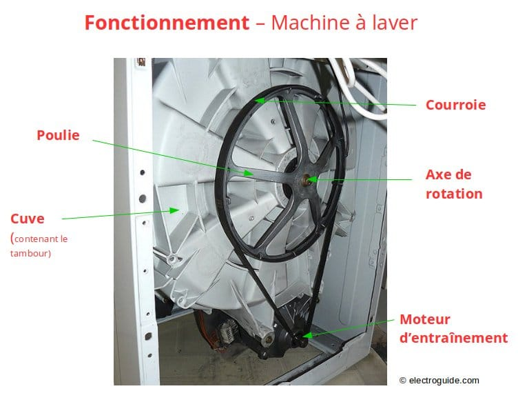 Comment changer la courroie d 39 un lave linge electroguide - Dimension d une machine a laver a hublot ...