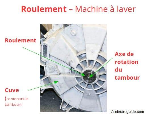 R parer les roulements d 39 un lave linge electroguide - Nettoyage tambour machine a laver ...