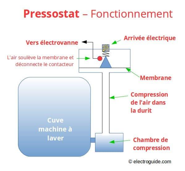 Pressostat d finition panne et r paration electroguide - Petite machine a laver studio ...