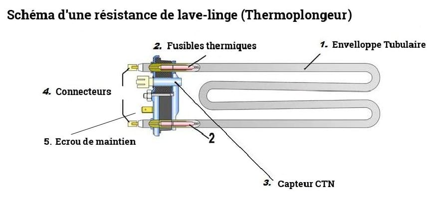 Thermoplongeur d finition panne et r paration for Nettoyer une machine a laver le linge