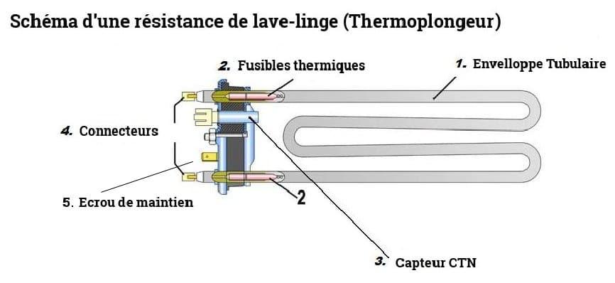 Thermoplongeur d finition panne et r paration - Installer seche linge sur lave linge ...
