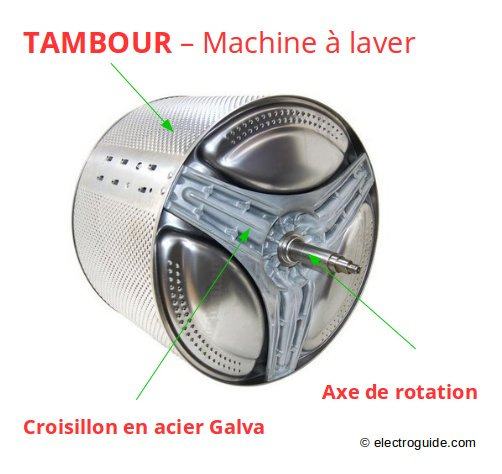 Panne de tambour diagnostique machine laver - Etant a linge ...